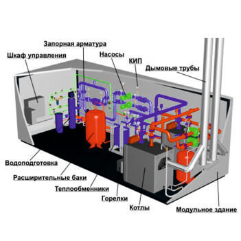 Стандартный комплект оборудования модульной котельной