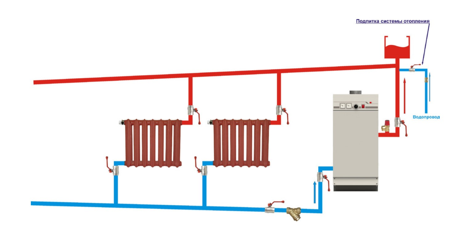 Рисунок 8. Схема подключения котла в системе отопления открытого типа.