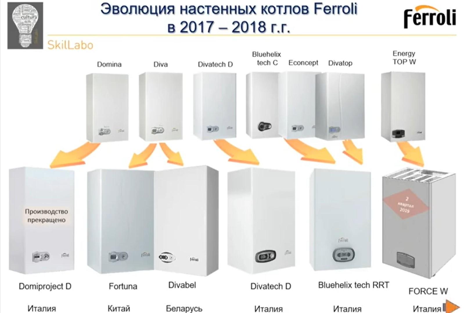 Эволюция котлов Ferroli
