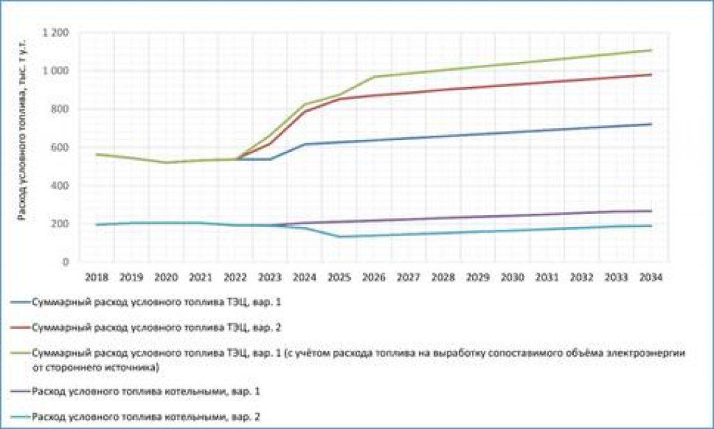 Рисунок 5. Динамика изменения потребления топлива в г. Улан-Удэ по различным вариантам развития систем теплоснабжения.