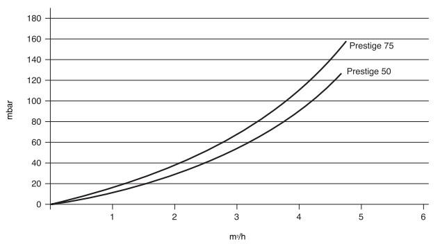 Диаграмма изменения давления в котлах Prestige 50-75
