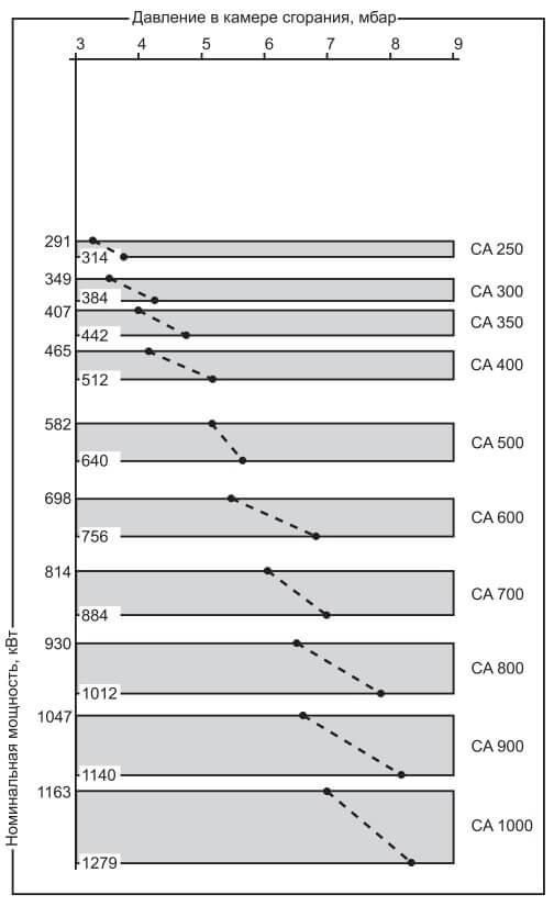Рис. 6. Зависимость давления в камере сгорания от мощности