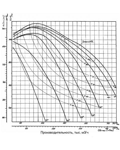 Аэродинамическая характеристика Вентилятора ВДН-31,5