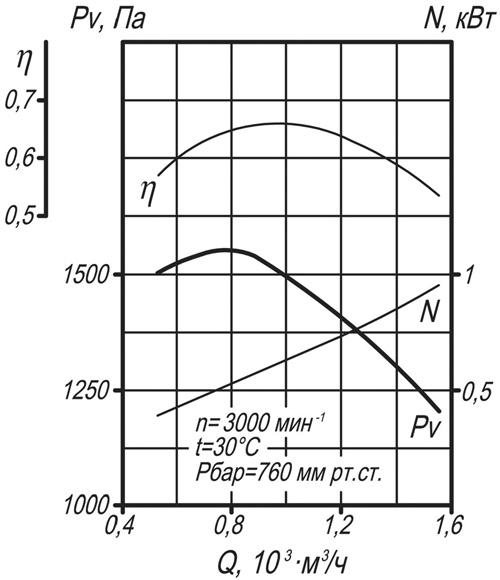 Аэродинамическая характеристика Вентилятора ВД-2,8