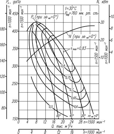 Аэродинамическая характеристика Вентилятора ВДН-10
