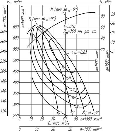 Аэродинамическая характеристика Вентилятора ВДН-12,5