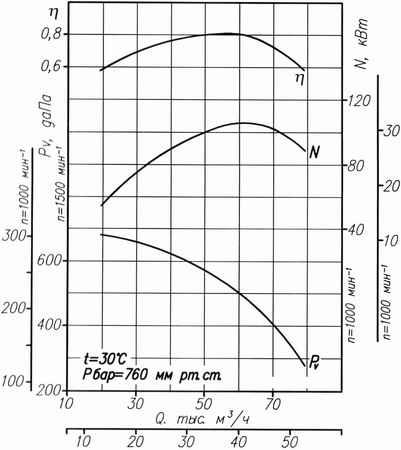 Аэродинамическая характеристика Вентилятора ВДН-13