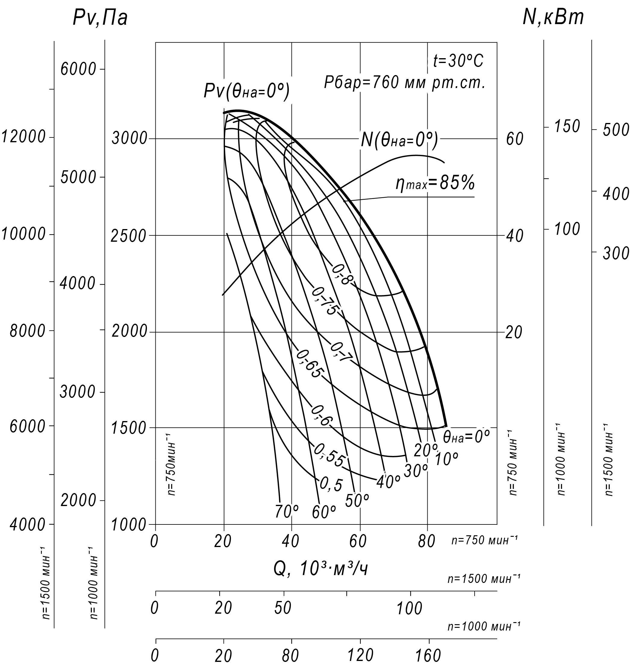 Аэродинамическая характеристика Вентилятора ВДН-17