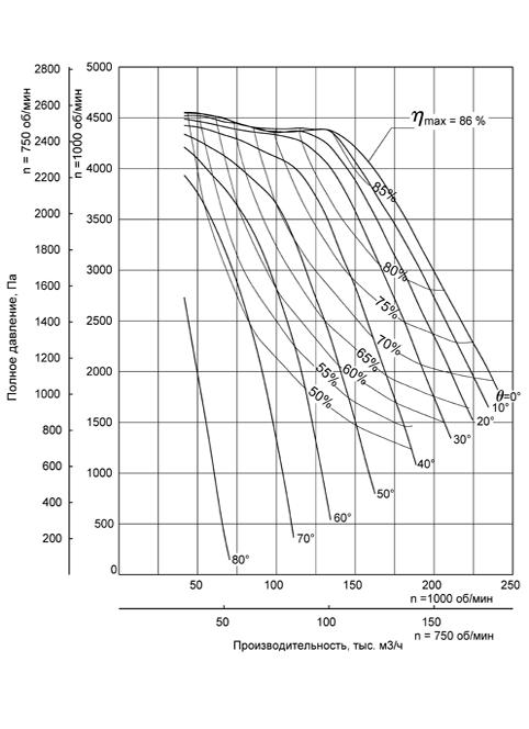 Аэродинамическая характеристика Вентилятора ВДН-18