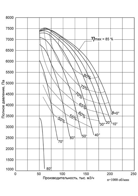 Аэродинамическая характеристика Вентилятора ВДН-19