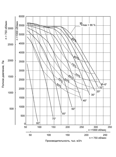 Аэродинамическая характеристика Вентилятора ВДН-20