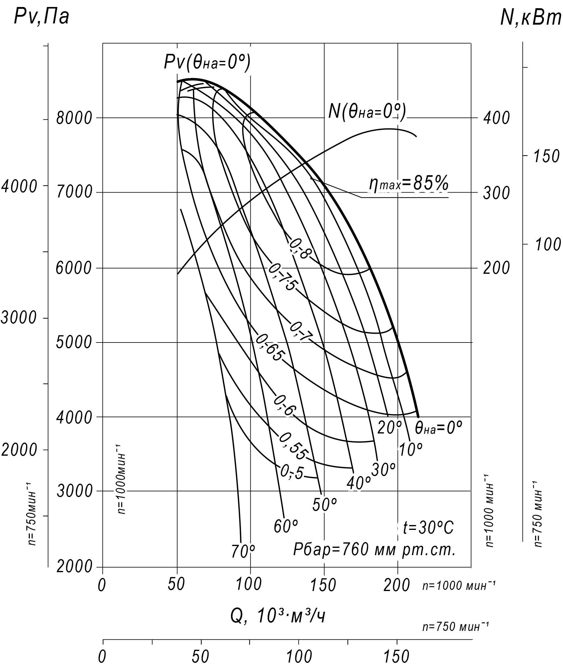 Аэродинамическая характеристика Вентилятора ВДН-21