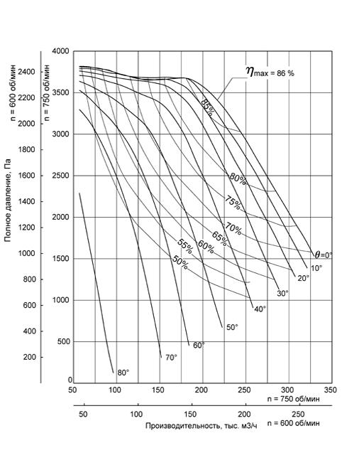 Аэродинамическая характеристика Вентилятора ВДН-22