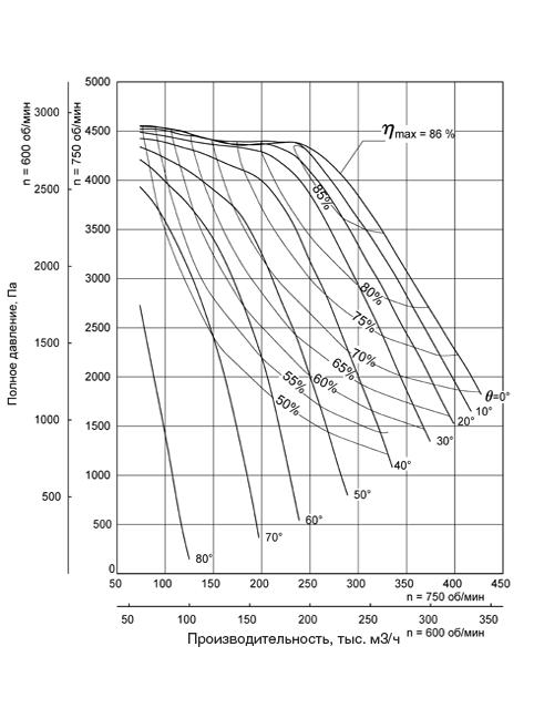 Аэродинамическая характеристика Вентилятора ВДН-24
