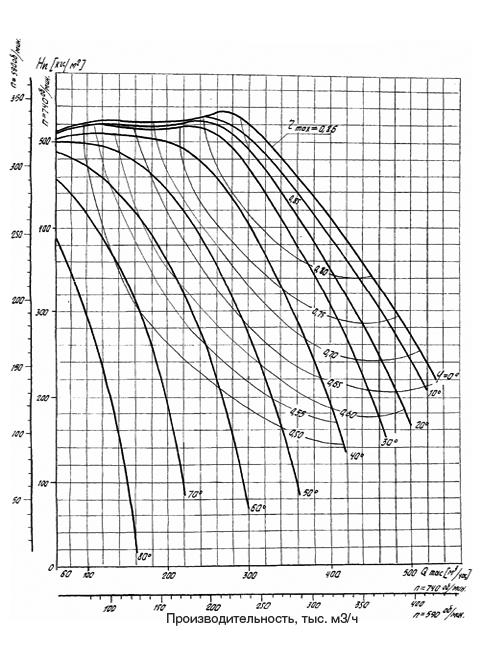Аэродинамическая характеристика Вентилятора ВДН-26