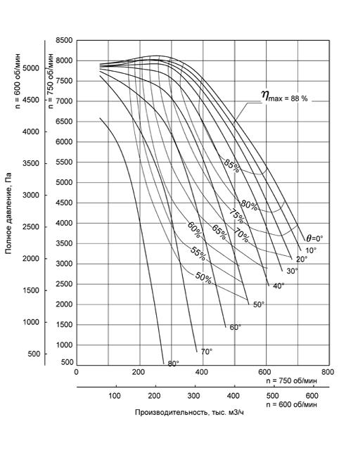 Аэродинамическая характеристика Вентилятора ВДН-32