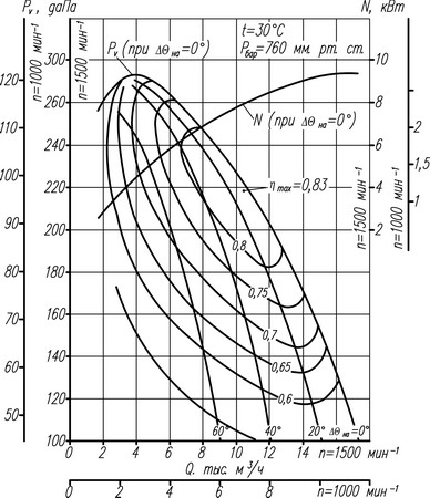 Аэродинамическая характеристика Вентилятора ВДН-8